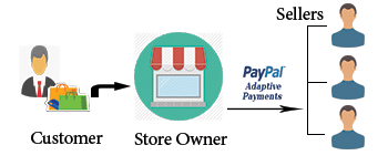 PayPal Adaptive payments in Opencart Purpletree Multivendor Marketplace