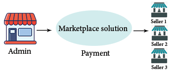 How to Make Payment to Seller in Multivendor Marketplace for Opencart
